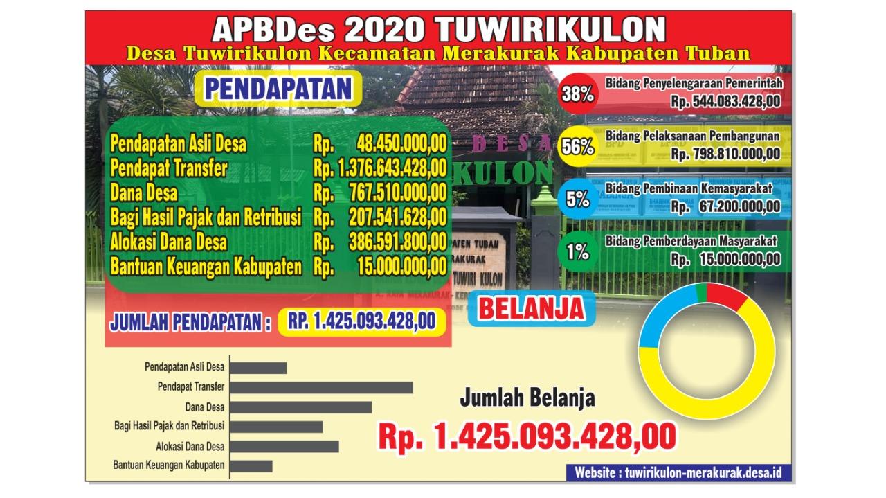 APBDes Tuwirikulon 2020